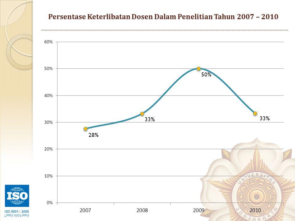 Persentase Keterlibatan Dosen Dalam Penelitian Tahun 2007 – 2010