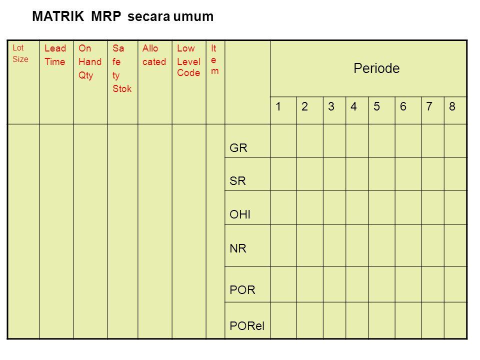 MATRIK MRP secara umum Periode 1 2 3 4 5 6 7 8 GR SR OHI NR POR PORel