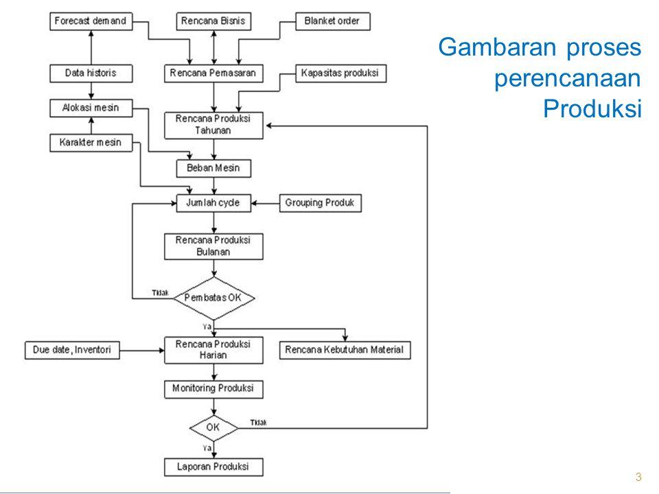 Gambaran proses perencanaan Produksi