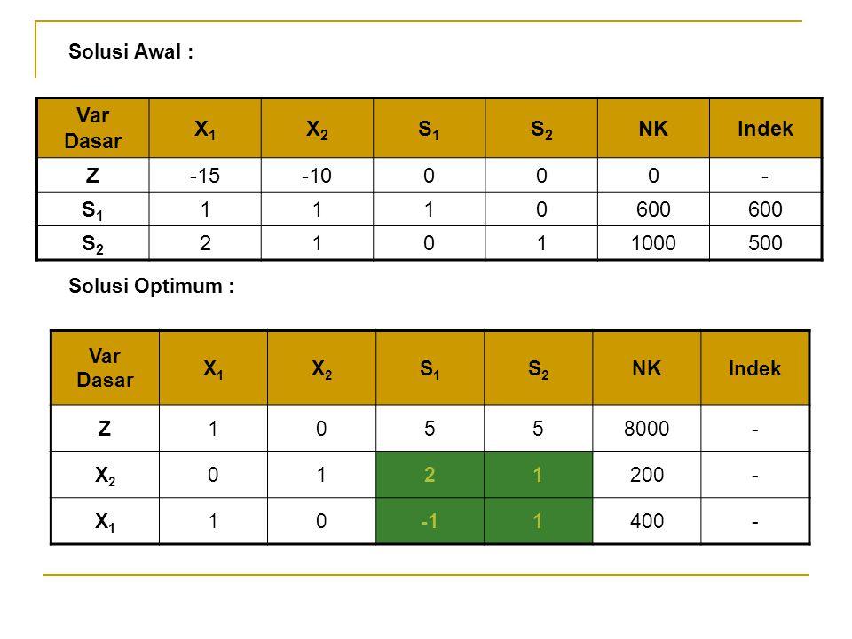 Solusi Awal : Var Dasar X1 X2 S1 S2 NK Indek Z -15 -10 - 1 600 2 1000