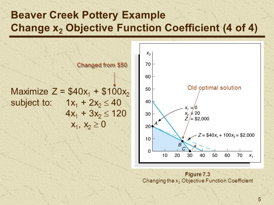 Changing the x2 Objective Function Coefficient