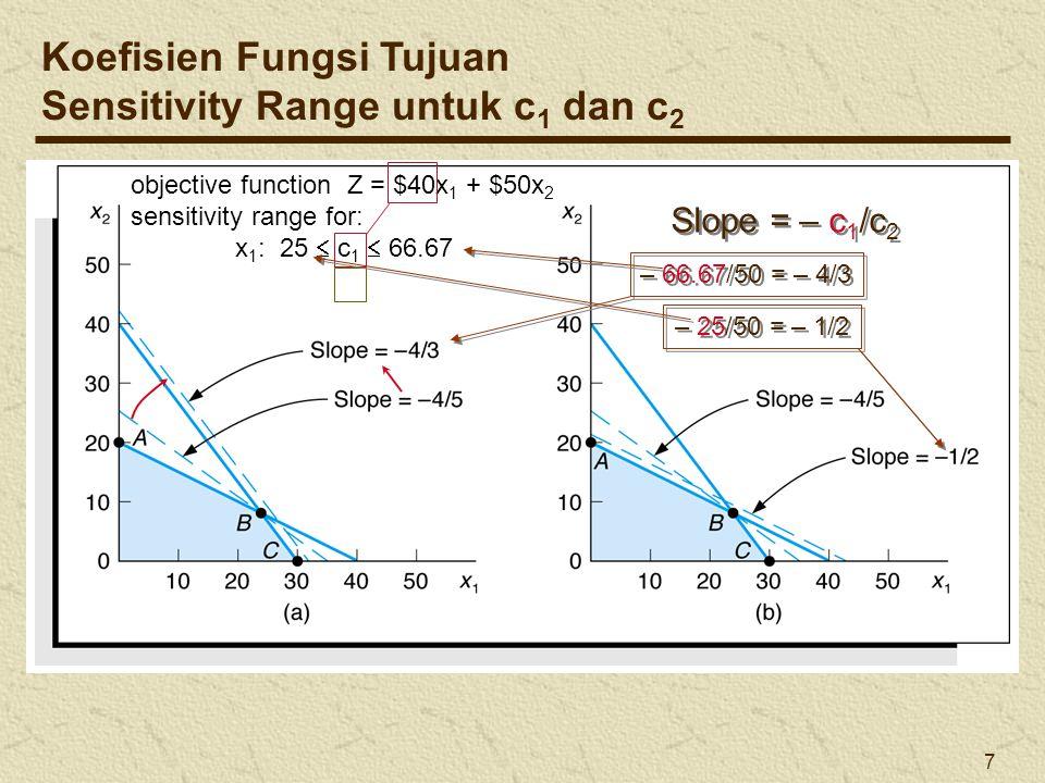 Koefisien Fungsi Tujuan Sensitivity Range untuk c1 dan c2