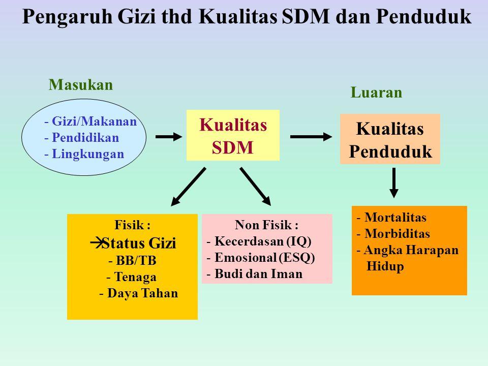 Pengaruh Gizi thd Kualitas SDM dan Penduduk