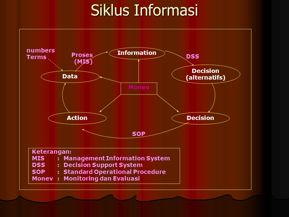 Siklus Informasi Information Decision Data Action (alternatifs) SOP