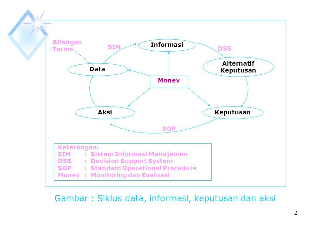 Gambar : Siklus data, informasi, keputusan dan aksi