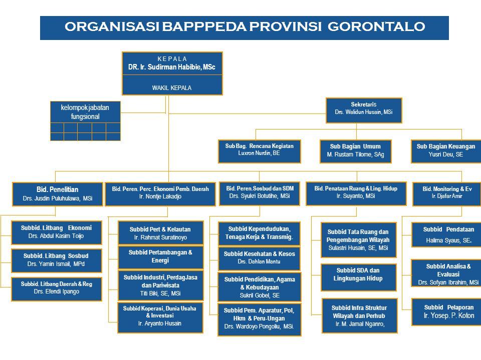 ORGANISASI BAPPPEDA PROVINSI GORONTALO