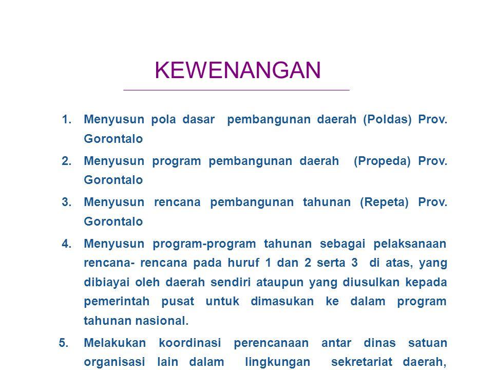 KEWENANGAN 1. Menyusun pola dasar pembangunan daerah (Poldas) Prov. Gorontalo. 2. Menyusun program pembangunan daerah (Propeda) Prov. Gorontalo.