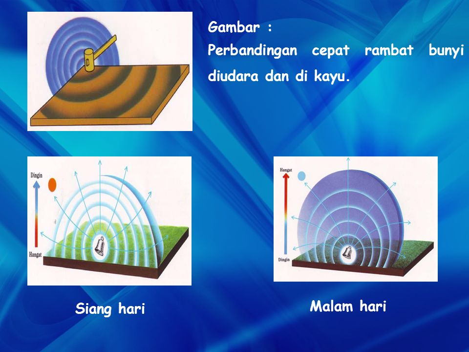 Gambar : Perbandingan cepat rambat bunyi diudara dan di kayu. Siang hari Malam hari