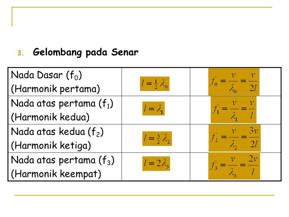 Gelombang pada Senar Nada Dasar (f0) (Harmonik pertama) Nada atas pertama (f1) (Harmonik kedua) Nada atas kedua (f2)
