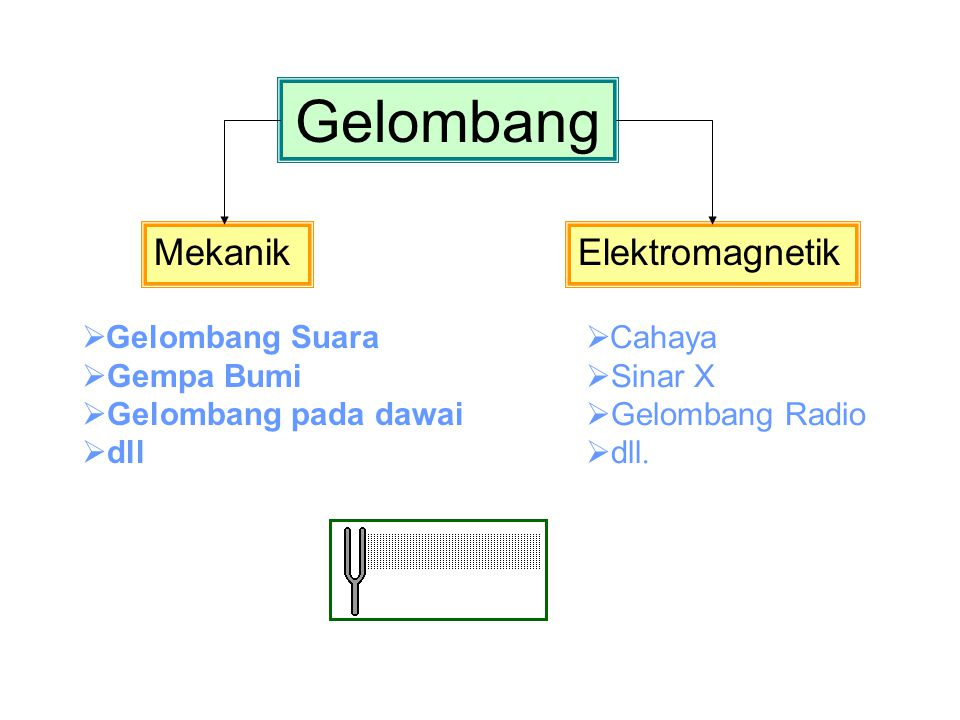 Gelombang Mekanik Elektromagnetik Gelombang Suara Gempa Bumi