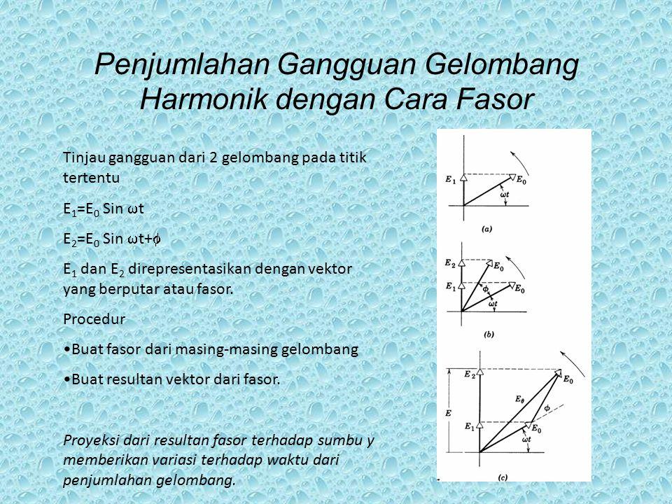 Penjumlahan Gangguan Gelombang Harmonik dengan Cara Fasor