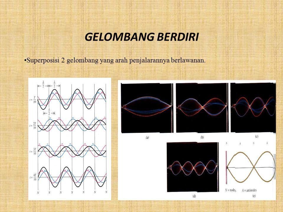 GELOMBANG BERDIRI Superposisi 2 gelombang yang arah penjalarannya berlawanan.