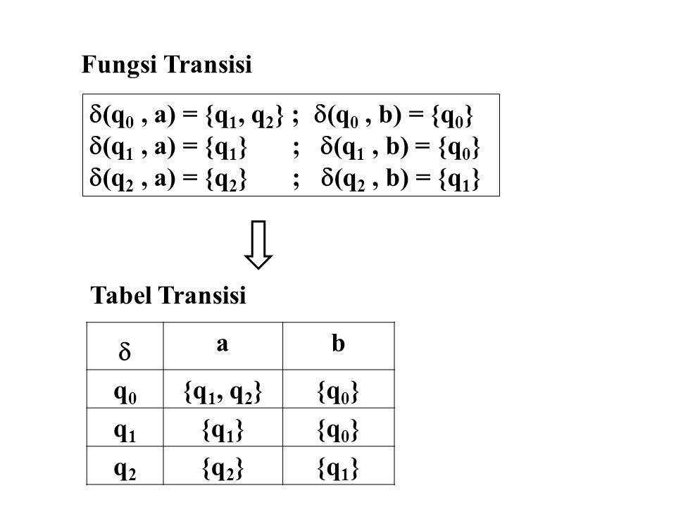 Fungsi Transisi (q0 , a) = {q1, q2} ; (q0 , b) = {q0} (q1 , a) = {q1} ; (q1 , b) = {q0}