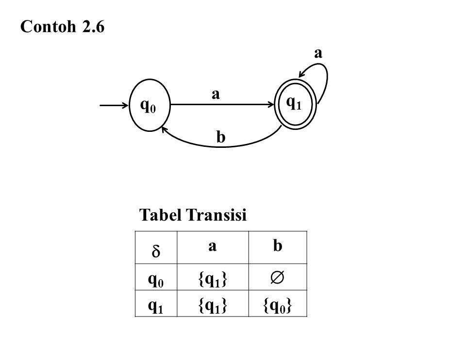 Contoh 2.6 q0 a q1 b Tabel Transisi  a b q0 {q1}  q1 {q0}