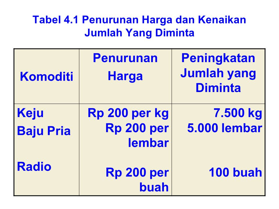 Tabel 4.1 Penurunan Harga dan Kenaikan Jumlah Yang Diminta