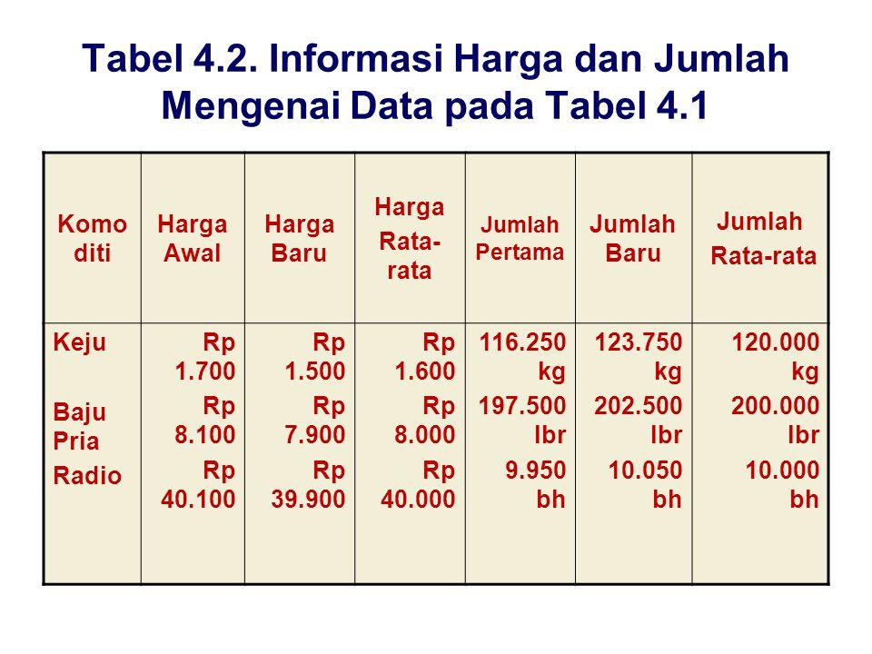 Tabel 4.2. Informasi Harga dan Jumlah Mengenai Data pada Tabel 4.1