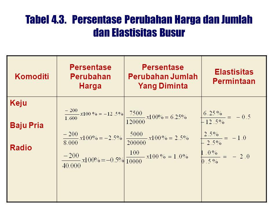 Tabel 4.3. Persentase Perubahan Harga dan Jumlah dan Elastisitas Busur