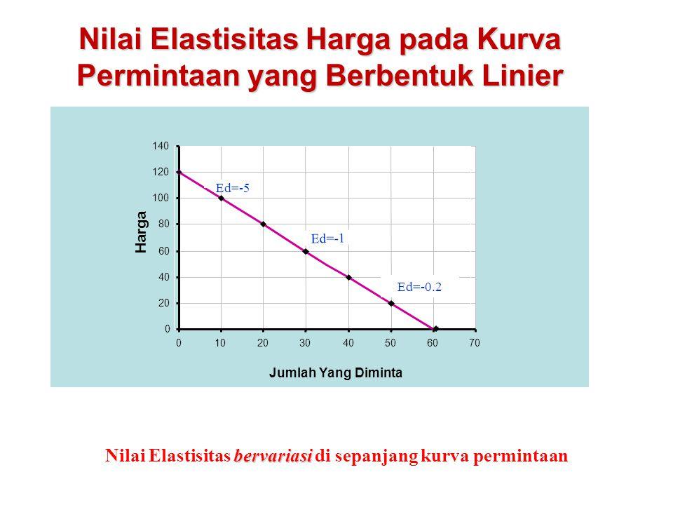 Nilai Elastisitas Harga pada Kurva Permintaan yang Berbentuk Linier