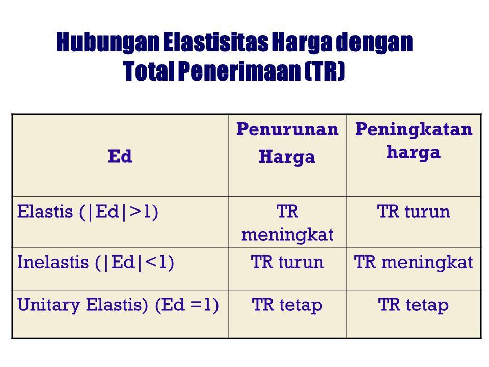 Hubungan Elastisitas Harga dengan Total Penerimaan (TR)