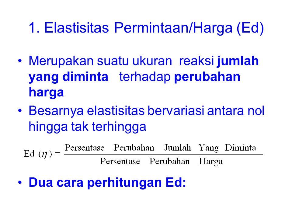 1. Elastisitas Permintaan/Harga (Ed)