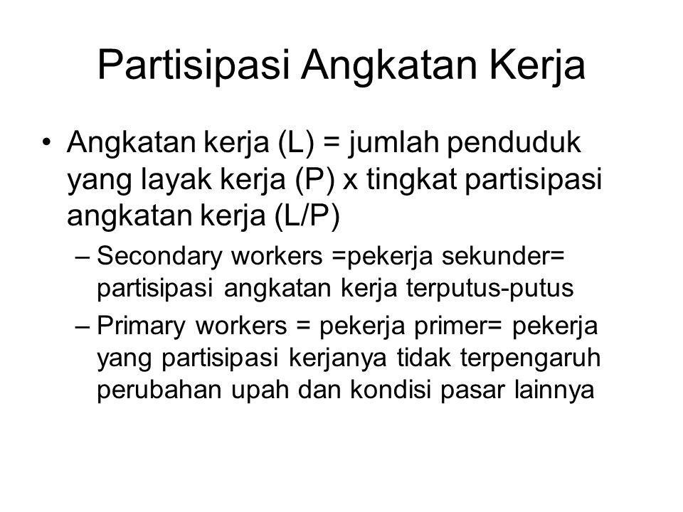 Partisipasi Angkatan Kerja