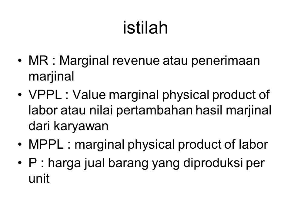 istilah MR : Marginal revenue atau penerimaan marjinal