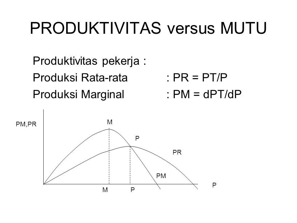PRODUKTIVITAS versus MUTU