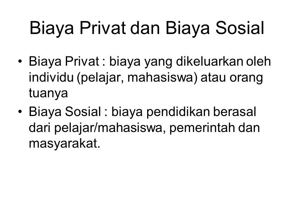 Biaya Privat dan Biaya Sosial