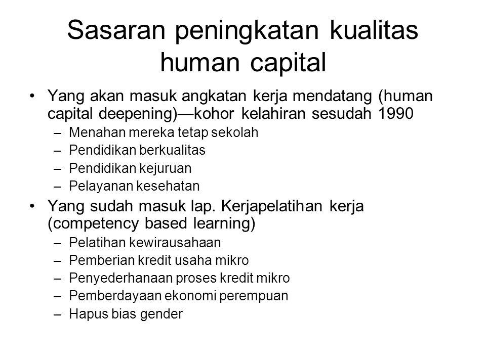 Sasaran peningkatan kualitas human capital