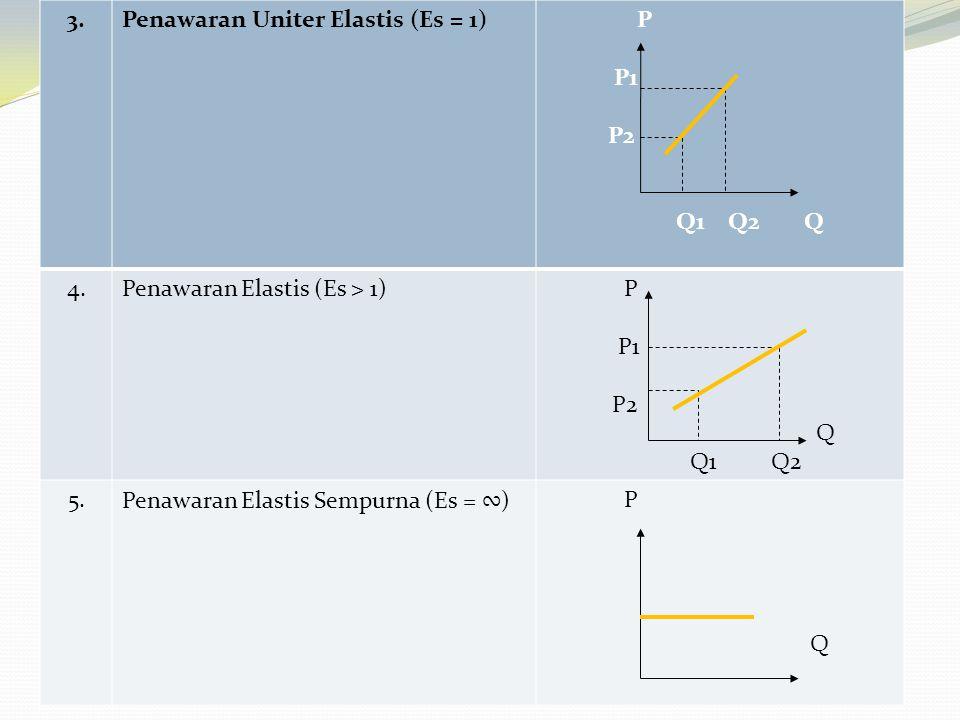 3. Penawaran Uniter Elastis (Es = 1) P. P1. P2. Q1 Q2 Q. 4. Penawaran Elastis (Es > 1)