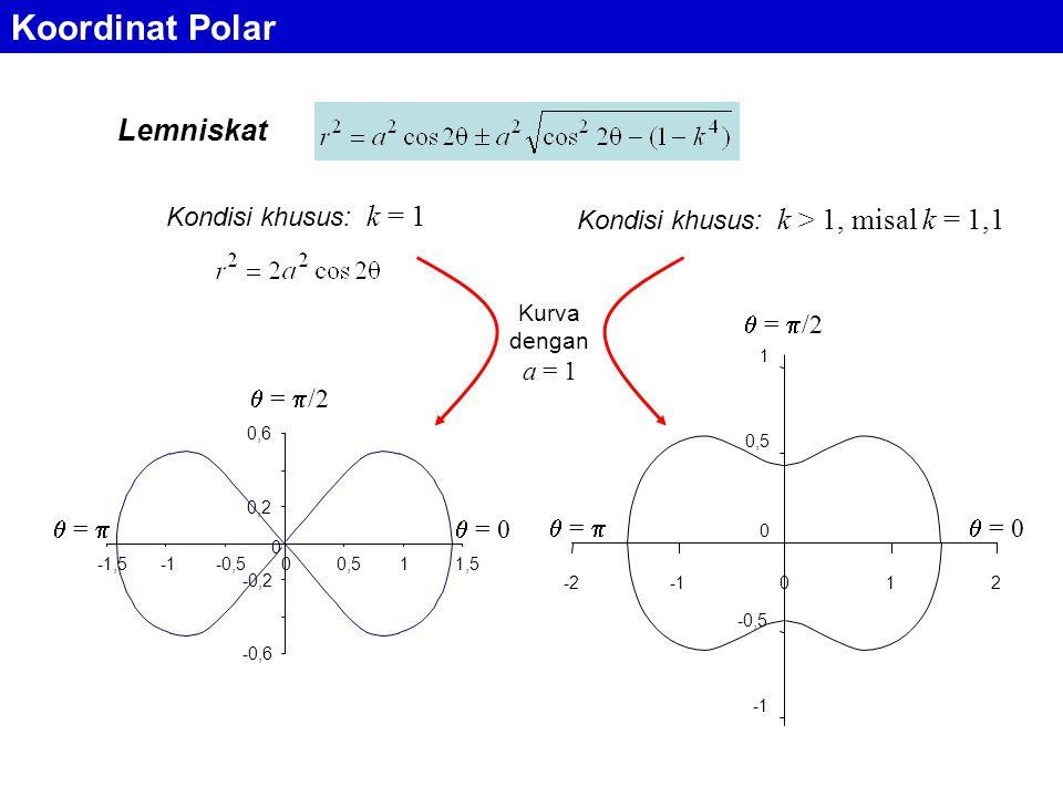 Kondisi khusus: k > 1, misal k = 1,1
