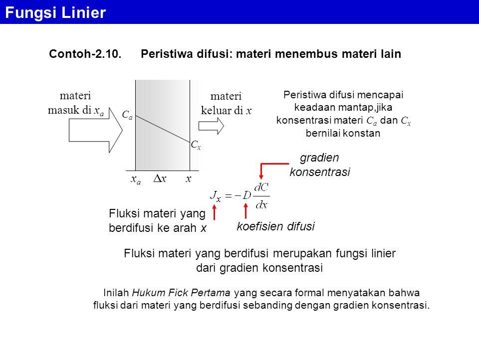 Fungsi Linier Contoh-2.10. Peristiwa difusi: materi menembus materi lain. xa. x. Ca. Cx. materi masuk di xa.