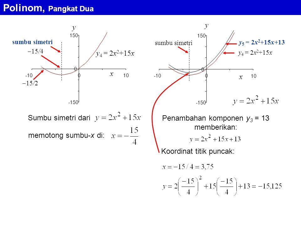 Penambahan komponen y3 = 13 memberikan: