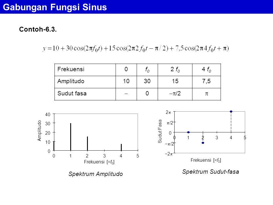 Gabungan Fungsi Sinus Contoh-6.3. Frekuensi f0 2 f0 4 f0 Amplitudo 10