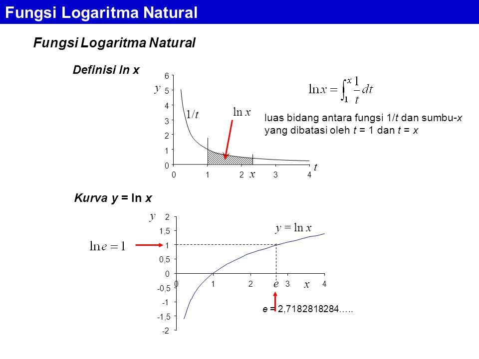 Fungsi Logaritma Natural