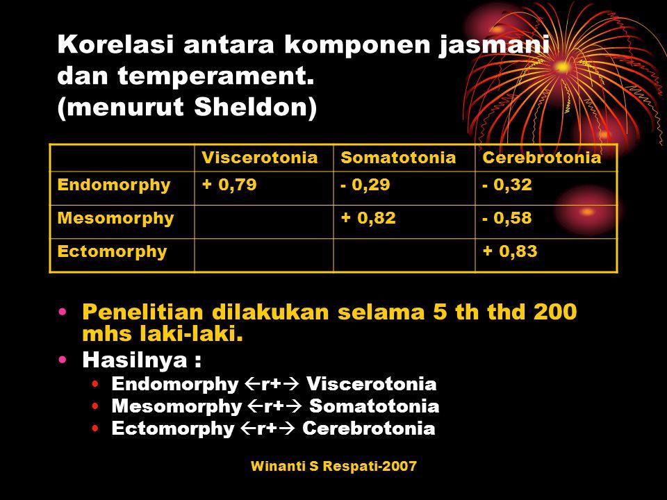 Korelasi antara komponen jasmani dan temperament. (menurut Sheldon)