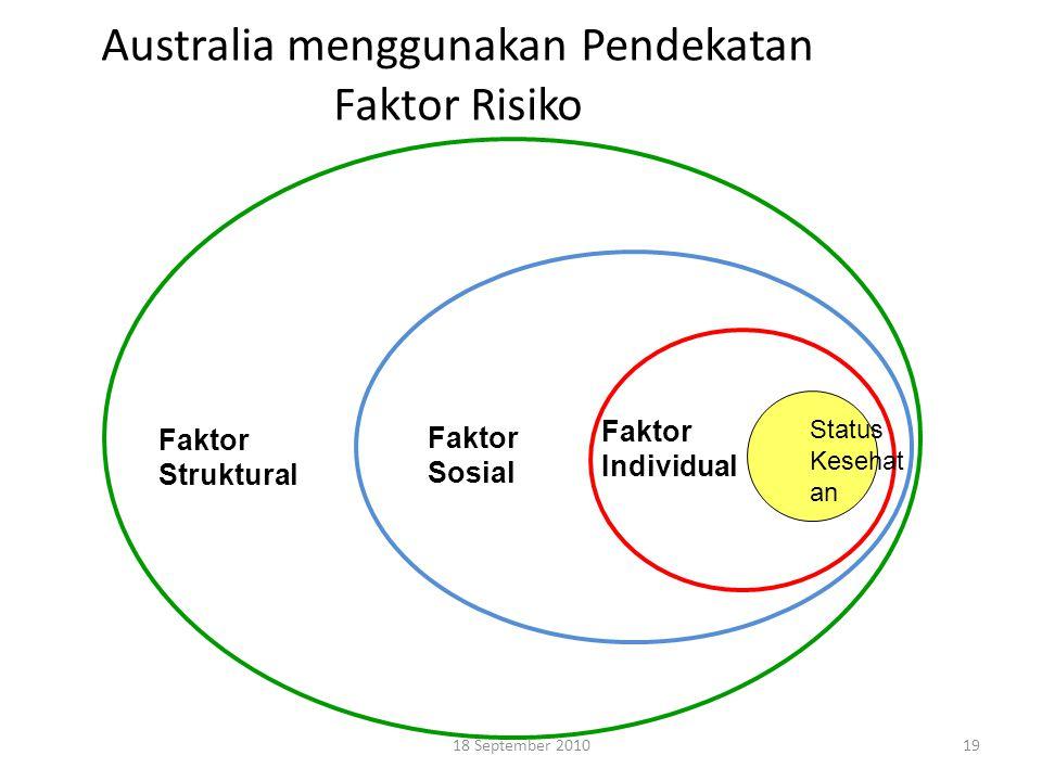 Australia menggunakan Pendekatan Faktor Risiko