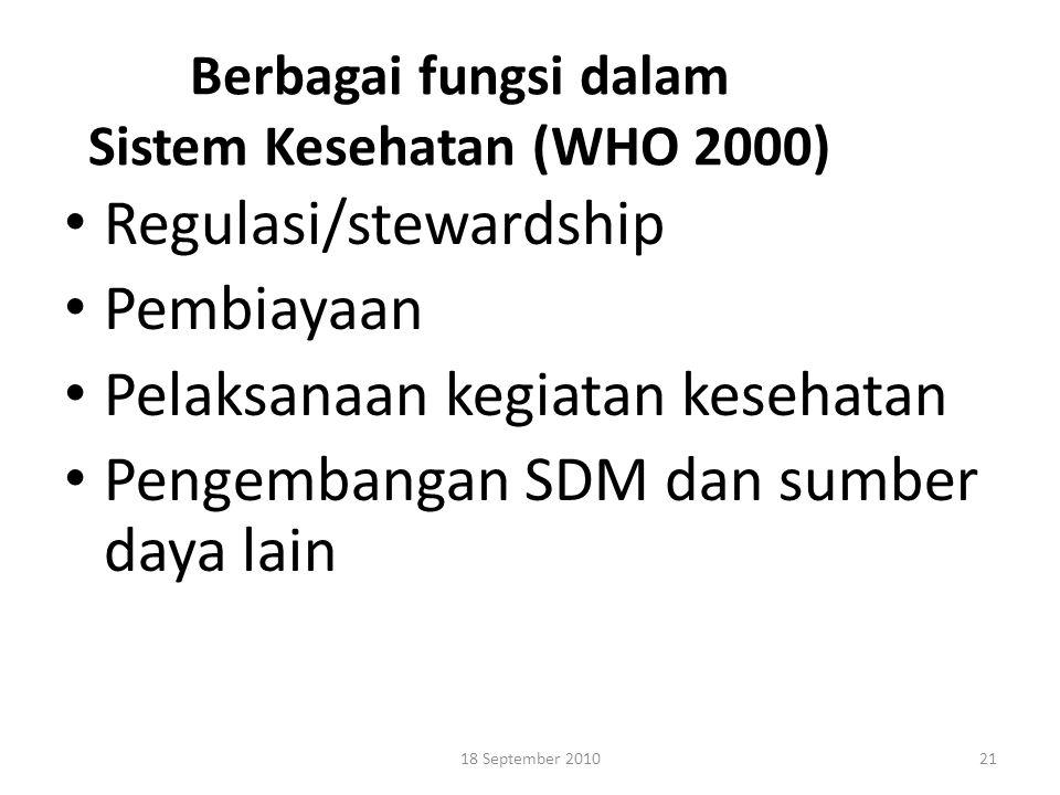Berbagai fungsi dalam Sistem Kesehatan (WHO 2000)