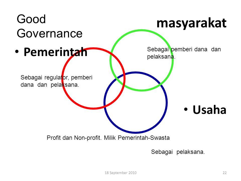 masyarakat Pemerintah Usaha Good Governance