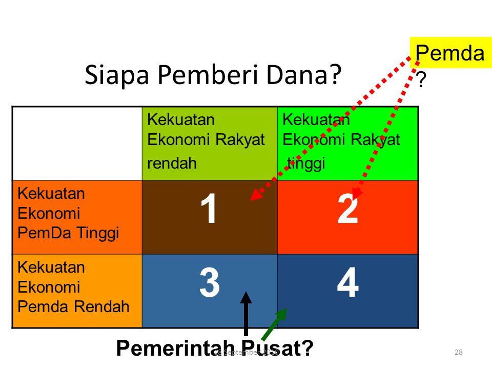 1 2 3 4 Siapa Pemberi Dana Pemda Pemerintah Pusat