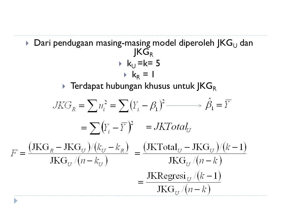 Dari pendugaan masing-masing model diperoleh JKGU dan JKGR kU =k= 5