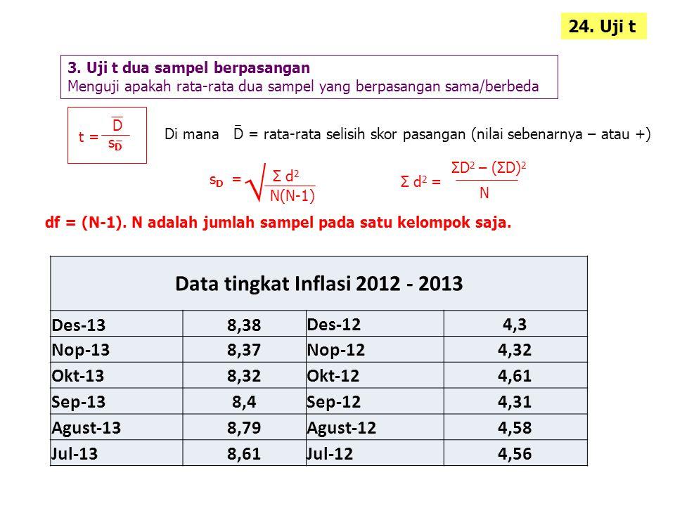 √ Data tingkat Inflasi 2012 - 2013 Des-13 8,38 Des-12 4,3 Nop-13 8,37