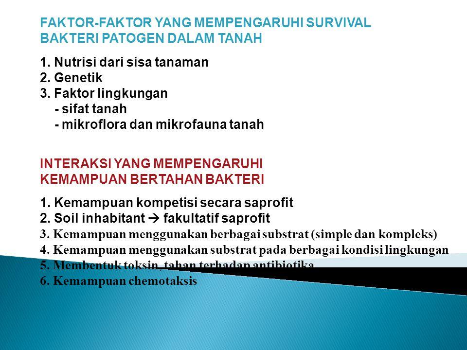 FAKTOR-FAKTOR YANG MEMPENGARUHI SURVIVAL