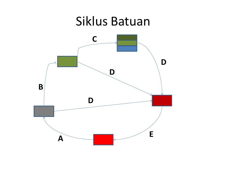 Siklus Batuan C D D B D E A