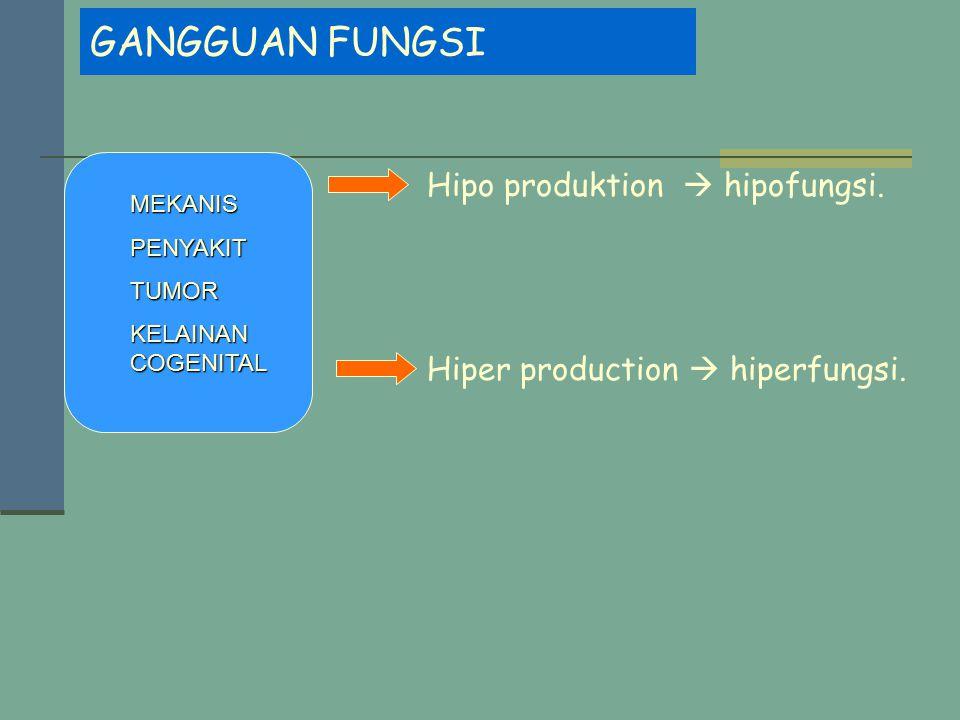 GANGGUAN FUNGSI Hipo produktion  hipofungsi.