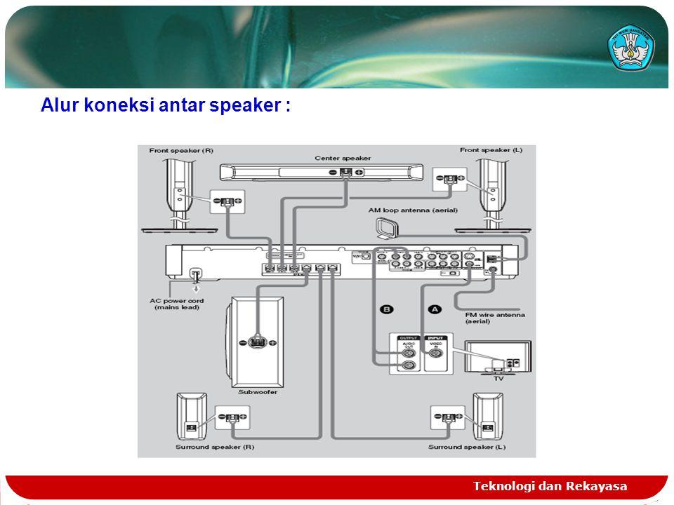 Alur koneksi antar speaker :
