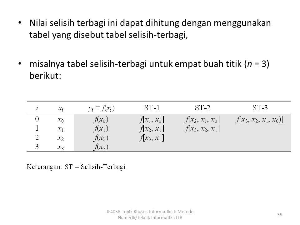 misalnya tabel selisih-terbagi untuk empat buah titik (n = 3) berikut:
