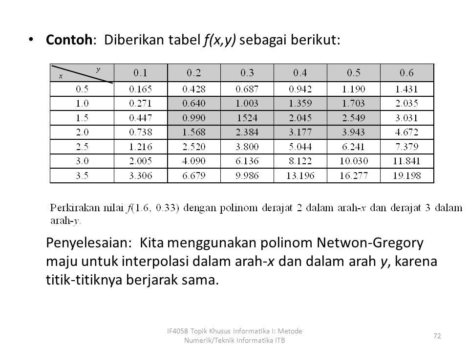 Contoh: Diberikan tabel f(x,y) sebagai berikut: