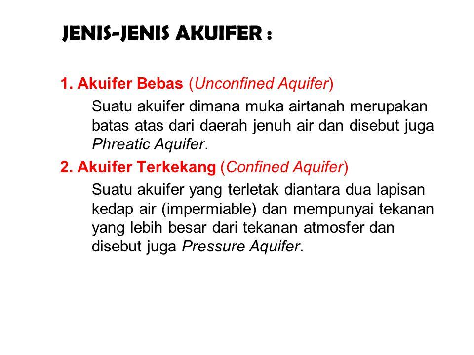 JENIS-JENIS AKUIFER : 1. Akuifer Bebas (Unconfined Aquifer)