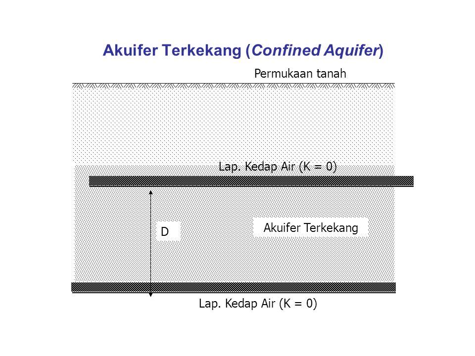 Akuifer Terkekang (Confined Aquifer)